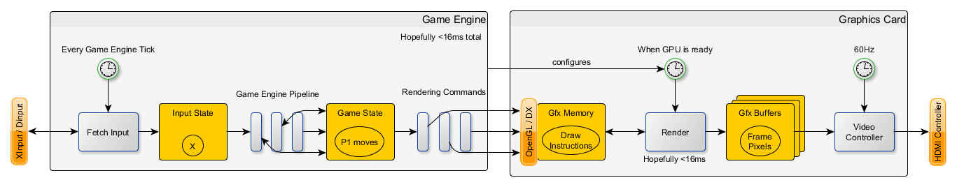 Game Engine Chain