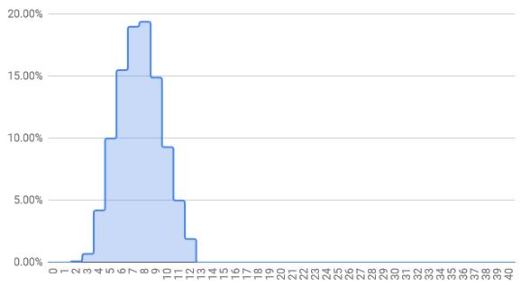 Sample Lag Distribution
