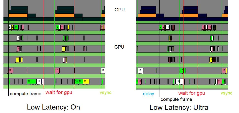 Ultra Low Latency Mode