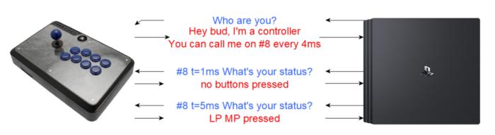 The USB Protocol
